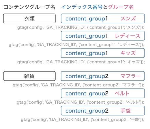 トラッキングコード別にグループ化する方法のイメージ図画像