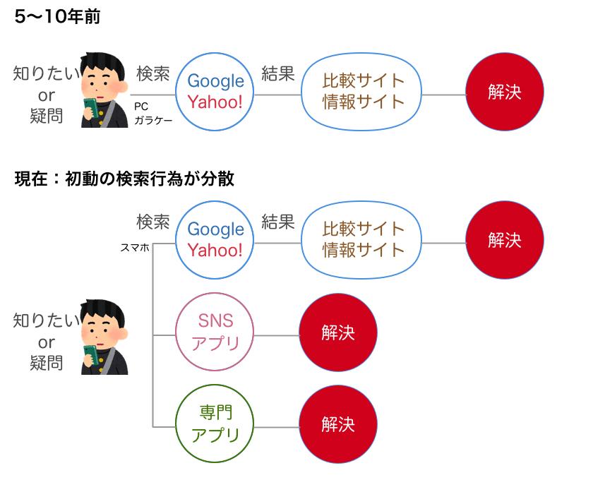 検索行為の分散の図